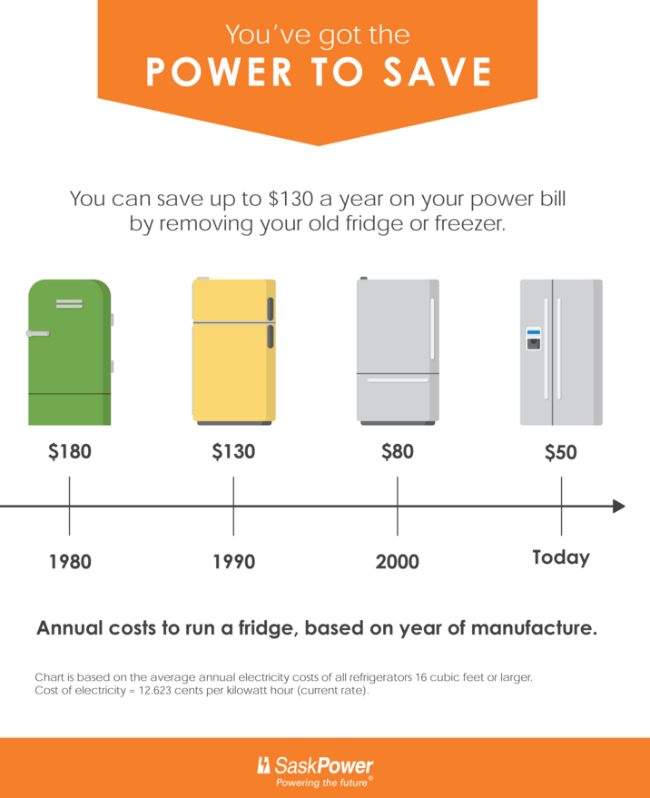 SASK_POWER_GRAPHIC