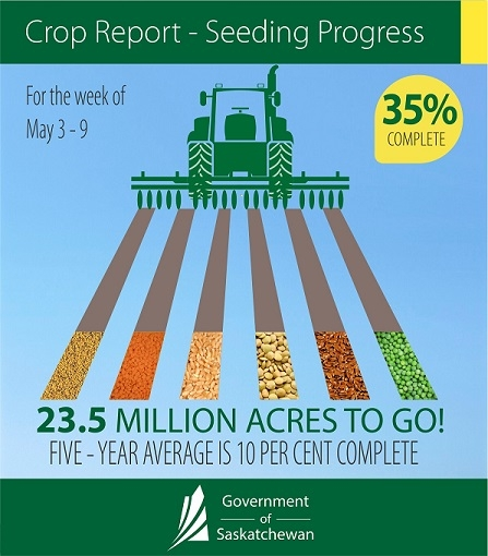 Crop Report Infog May 3-9