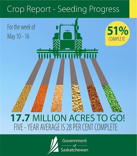 Crop Report infog May 10-16