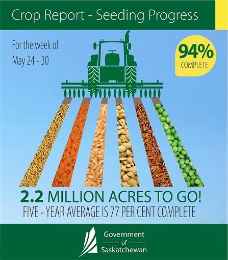 Crop Report infog May 24-30