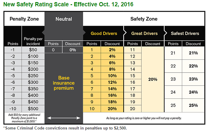 SGI_SAFETY_RATING_SCALE