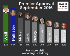 WALL-APPROVAL RATING